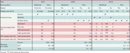 Apple Keyboards Chart