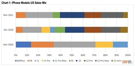 Cirp Sales Iphone 12 2021
